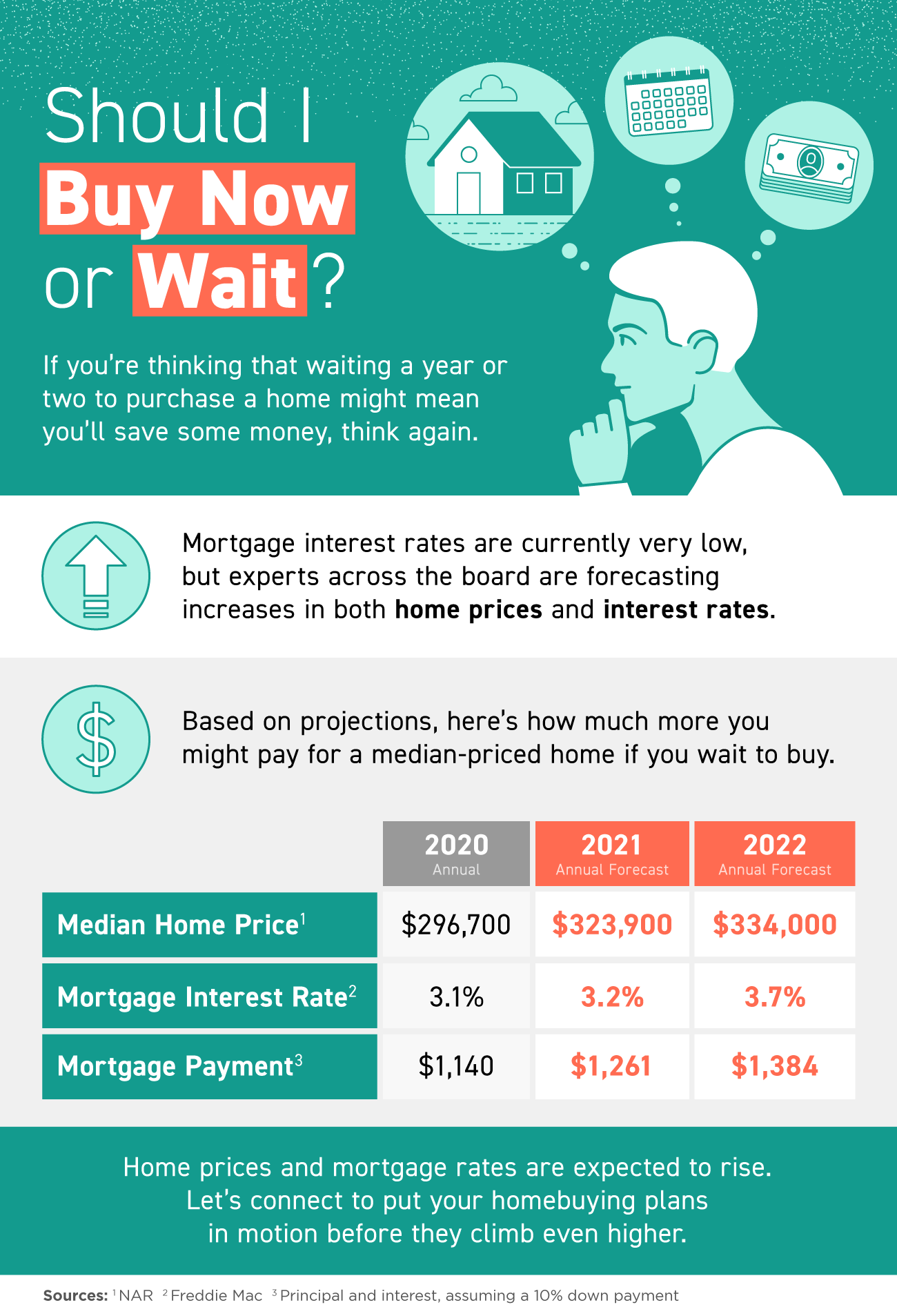 Should I Buy Now or Wait? [INFOGRAPHIC] | Simplifying The Market